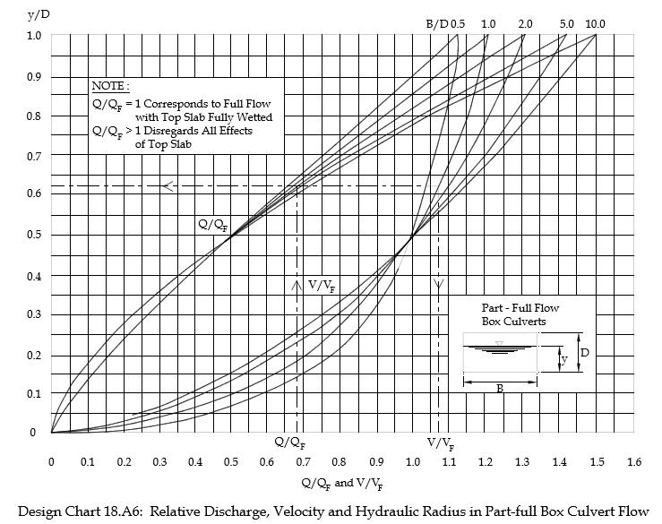 Culvert Design Calculator